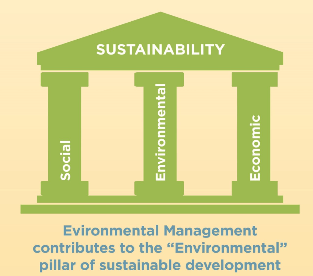 "Green image on yellow background. Image depcits three pillars labeled ""social,"" ""environmental,"" and ""economic"" holding up roof labeled ""sustainability."" Text under green image reads ""Environmental Management contributes to the ""Environmental"" pillar of sustainable development."""