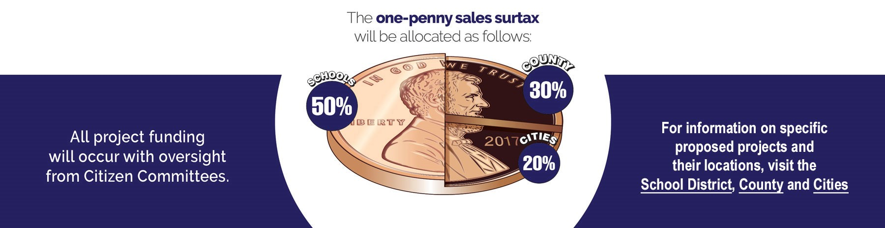 Penny Sales Tax Picture for Website